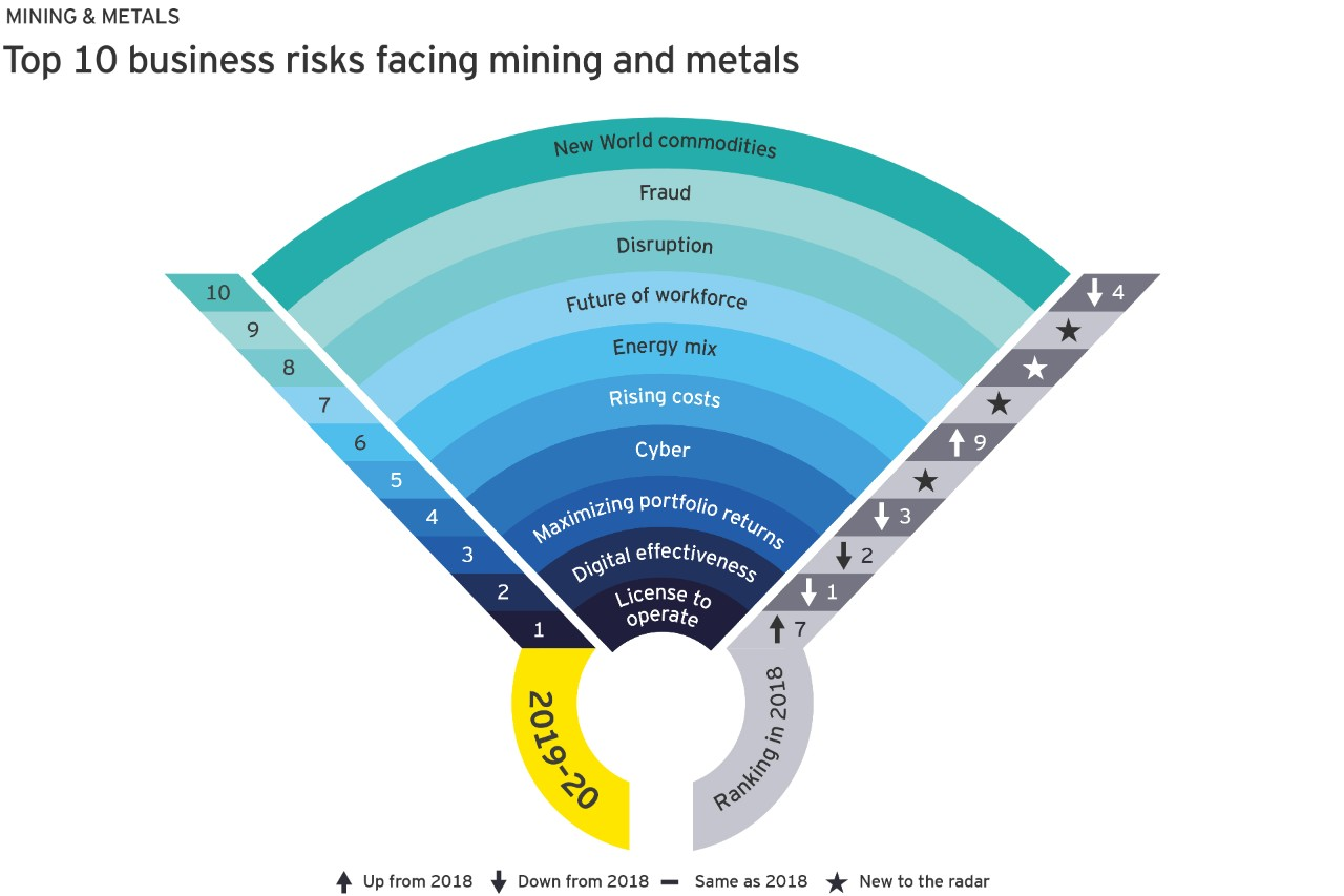 The top 10 business risks facing mining and metals