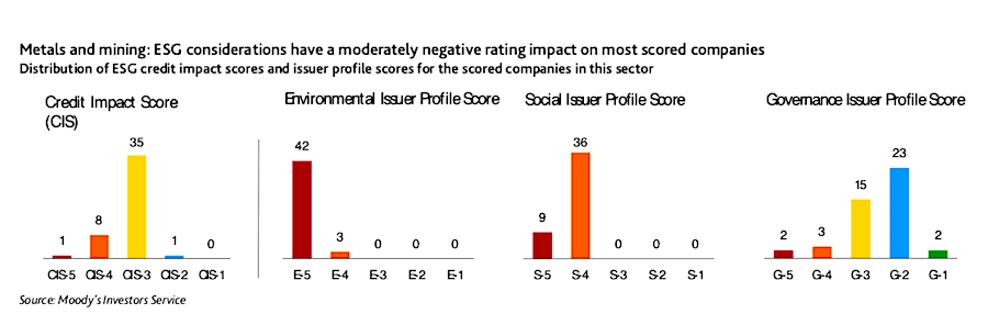 Moody's flags significant ESG risks to mining with new ratings